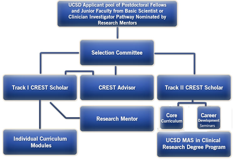 Fig 1: CREST Application, Selection and Training Diagram