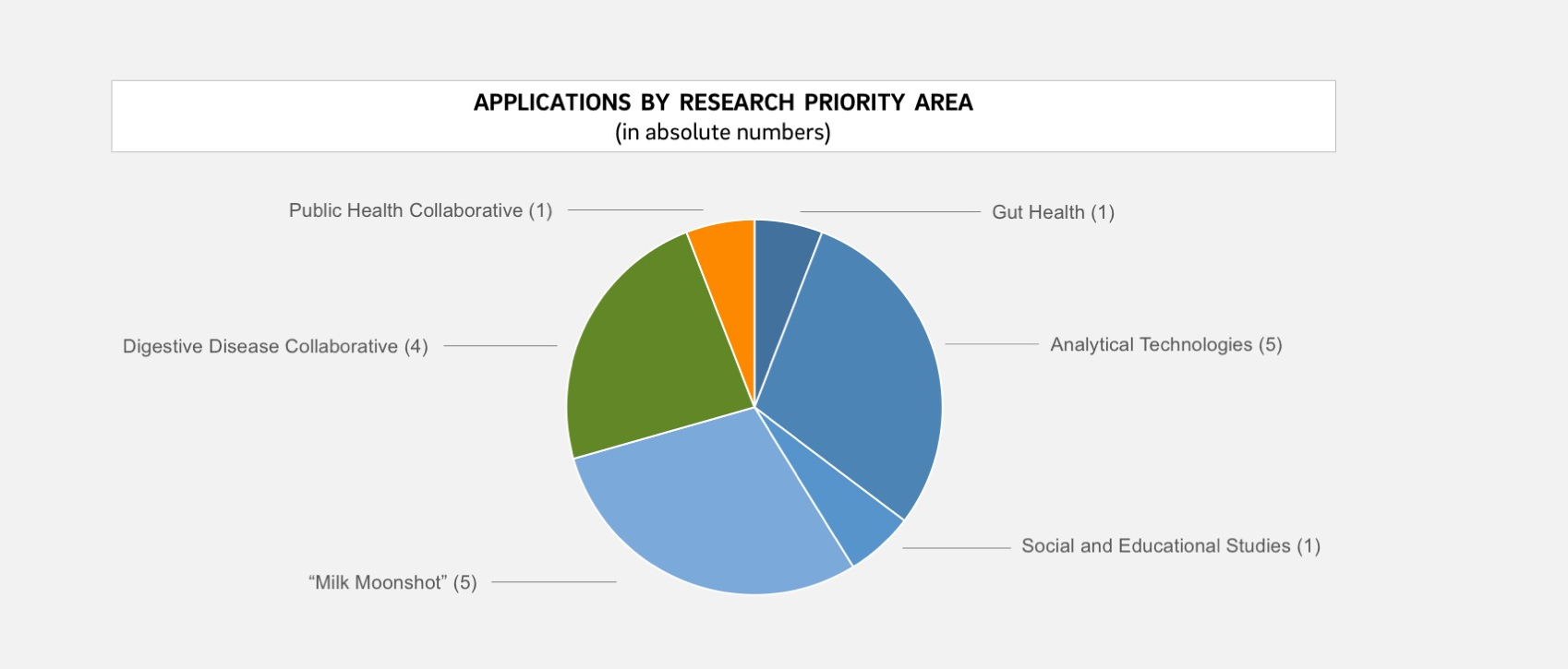 pie chart for percentagese of applications by research priority area