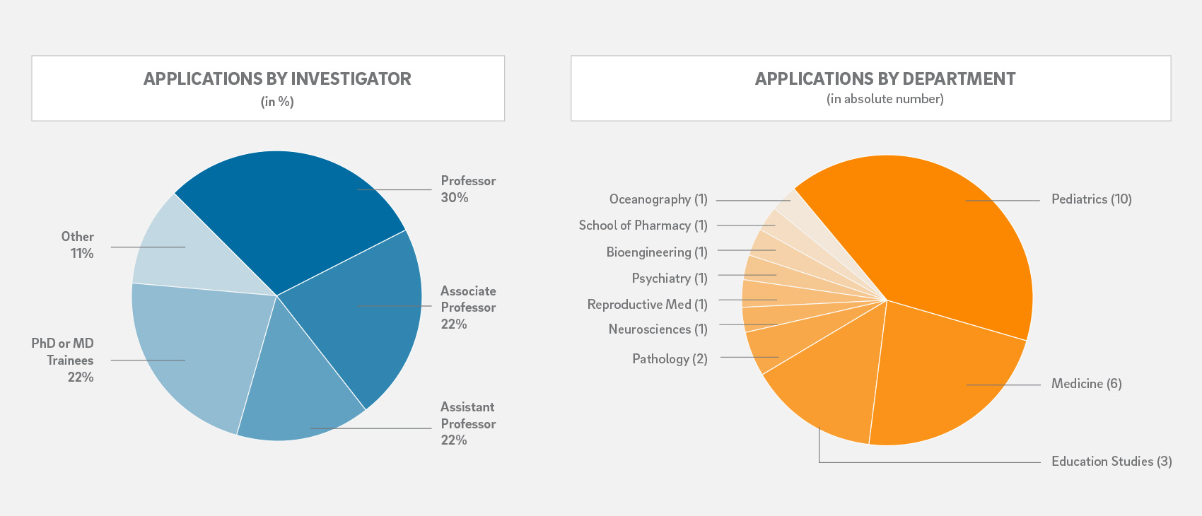 pie charts for percentagese of applications by investigator level and by department