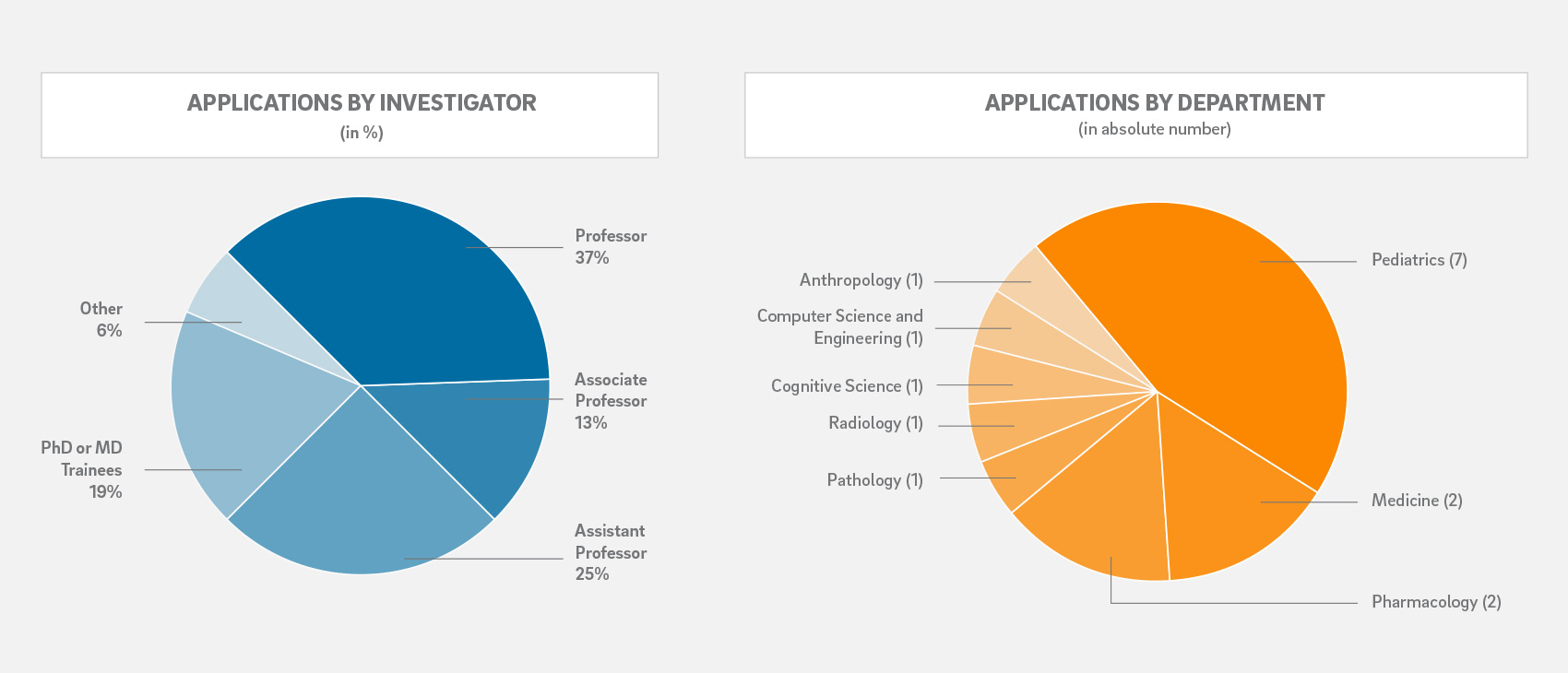 pie charts for percentages of applications by investigator level and by department
