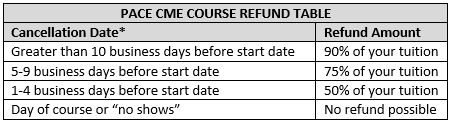 PACE CME Courses Cancellation Refund Table