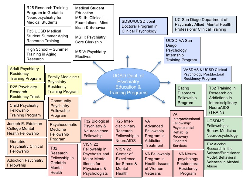 Diagram of Education and Training Programs