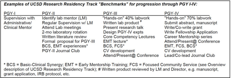 Typical Research Track Curriculum