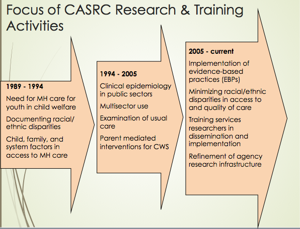 Research and Training Activities diagram