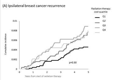 Breast Cancer Recurrance graph.png
